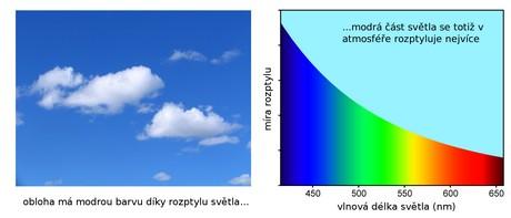 Modrá složka světla se v ovzduší rozptyluje nejvíce