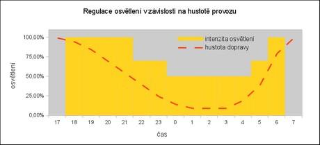 Intenzitu osvětlení lze regulovat podle hustoty dopravy
