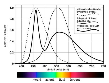 Náš organismus je nejcitlivější na modrou složku světla, možná proto. že připomíná přirozené denní světlo